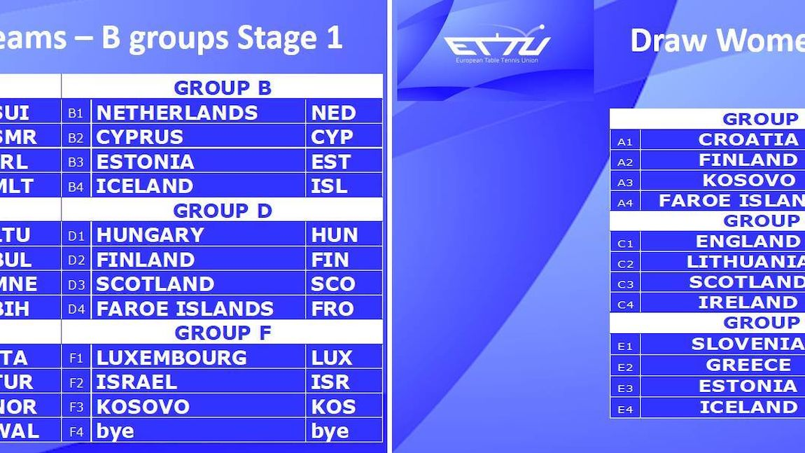 The draw for the Stage 1 B groups and C groups European Team Championships