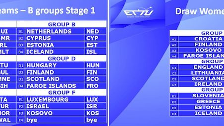 The draw for the Stage 1 B groups European Team Championships