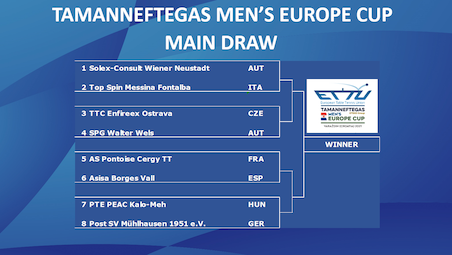 The draw for the quarterfinal of the Tamanneftegas Europe Cup Men's Final