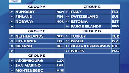 The draw for the Gazprom 2021 European Teams Championships Qualification Stage 1- B groups